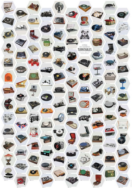 HIstory-Turntables-poster